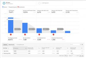7 syytä ottaa käyttöön Google Analyticsin tehostettu verkkokaupan seuranta