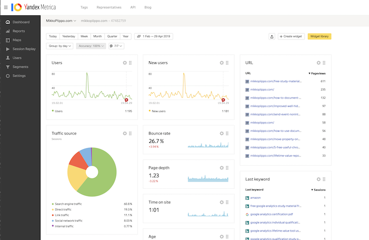 Yandex.Metrica – a free web analytics tool with premium quality features